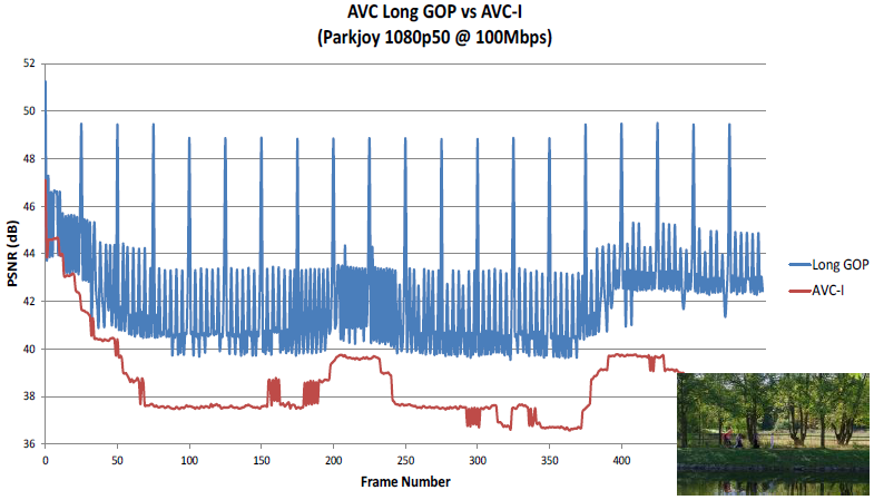 AVC-I Vs AVC Long GOP